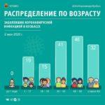 Кузбасс и коронавирус: первые случаи заражения выявлены в Киселевске и в Промышленновском районе