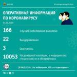 Ни одного случая заражения коронавирусом не выявлено за сутки в Кузбассе