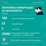 Ещё 13 человек в Кузбассе заразились коронавирусом