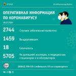 Новокузнецк в лидерах по количеству заболевших