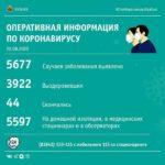 За минувшие сутки в Кузбассе выявили 95 новых пациентов с COVID — 19