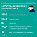 Киселевск, Междуреченск, Мариинский район вошли в топ-3 по ковид-позитивным пациентам за сутки