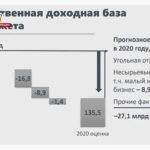 Бюджет Кузбасса может недополучить в этом году 27,1 миллиарда рублей