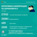 Ещё 115 человек в Кузбассе заразились коронавирусом, один скончался