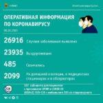 118 новых случаев заражения коронавирусом зафиксировали в Кузбассе
