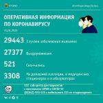 В Кузбассе выявлено 99 новых ковид-инфицированных