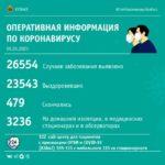 В Кузбассе за сутки 3 пациента скончались от ковида, 142 выздоровели