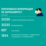 За сутки в Кузбассе статистика заболевших ковидом выросла на 49 человек
