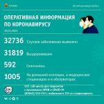 45 случаев коронавируса выявили в Кузбассе за сутки