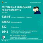 В Кузбассе увеличивается число больных коронавирусом
