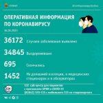 65 человек заразились коронавирусом в Кузбассе в минувшие сутки, двое скончались