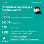 Ещё 65 человек заразились коронавирусом в Кузбассе, двое скончались
