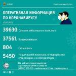 Ещё 162 человек в Кузбассе заразились коронавирусом