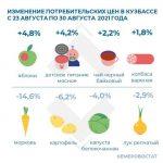 В Кузбассе подскочили цены на яблоки и колбасу, а овощи подешевели